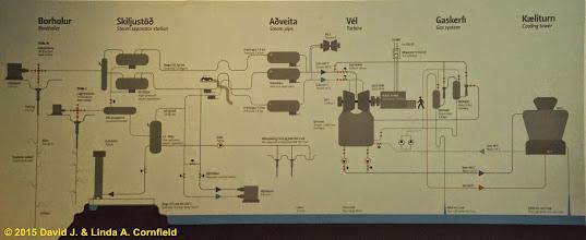 Photo: Geothermal diagram, Krafla Geothermal Station, Iceland