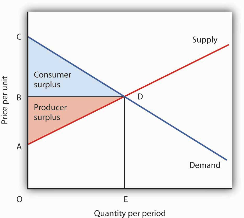 Ap Microeconomics Review Unit 2 Demand Supply And