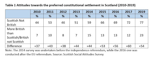 The Changing Role of Identity and Values in Scotland's Politics