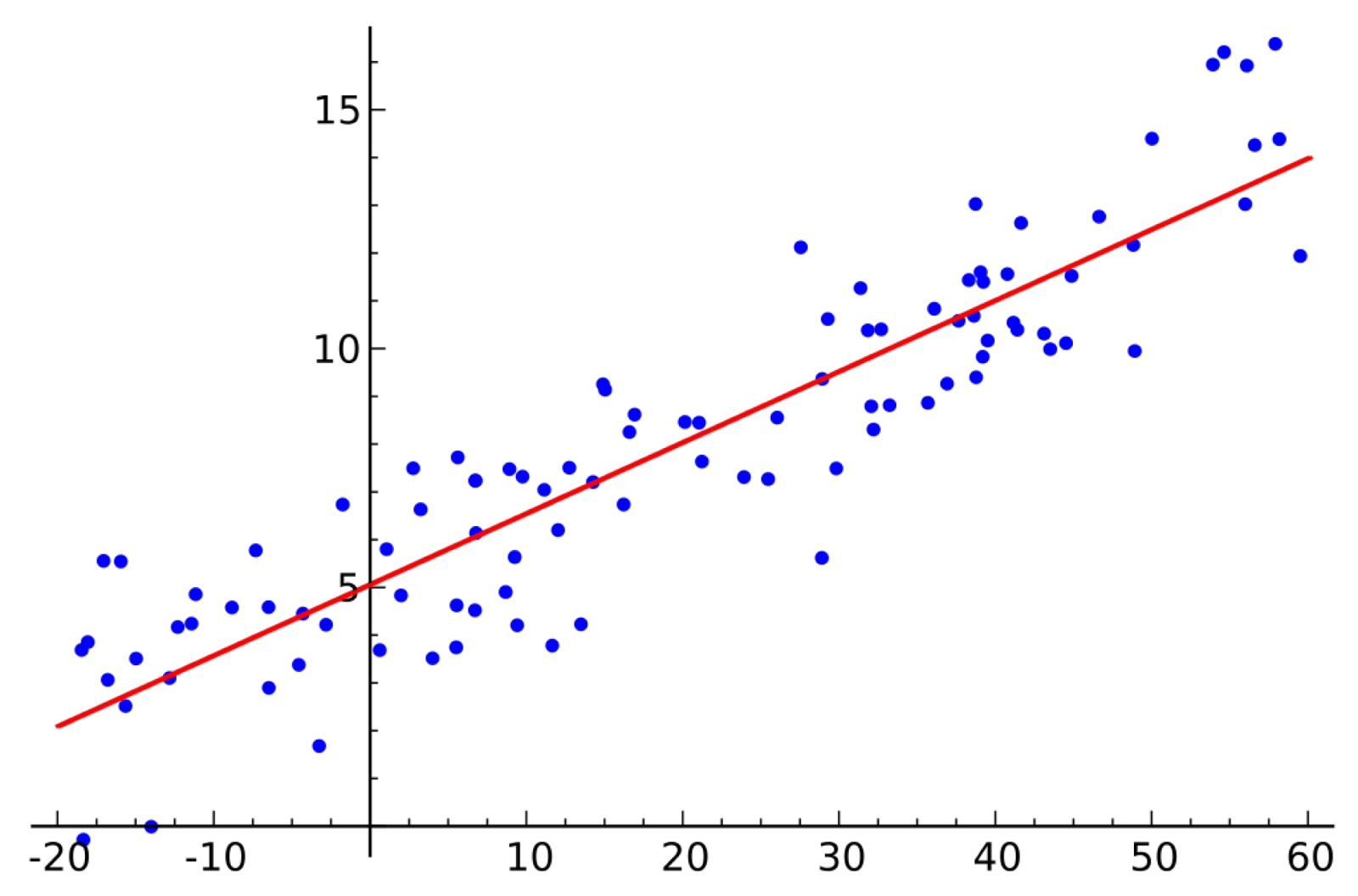 Linear_regression.svg_.png