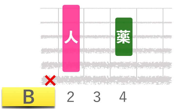 ギターコードBビーメジャーの押さえかたダイアグラム表