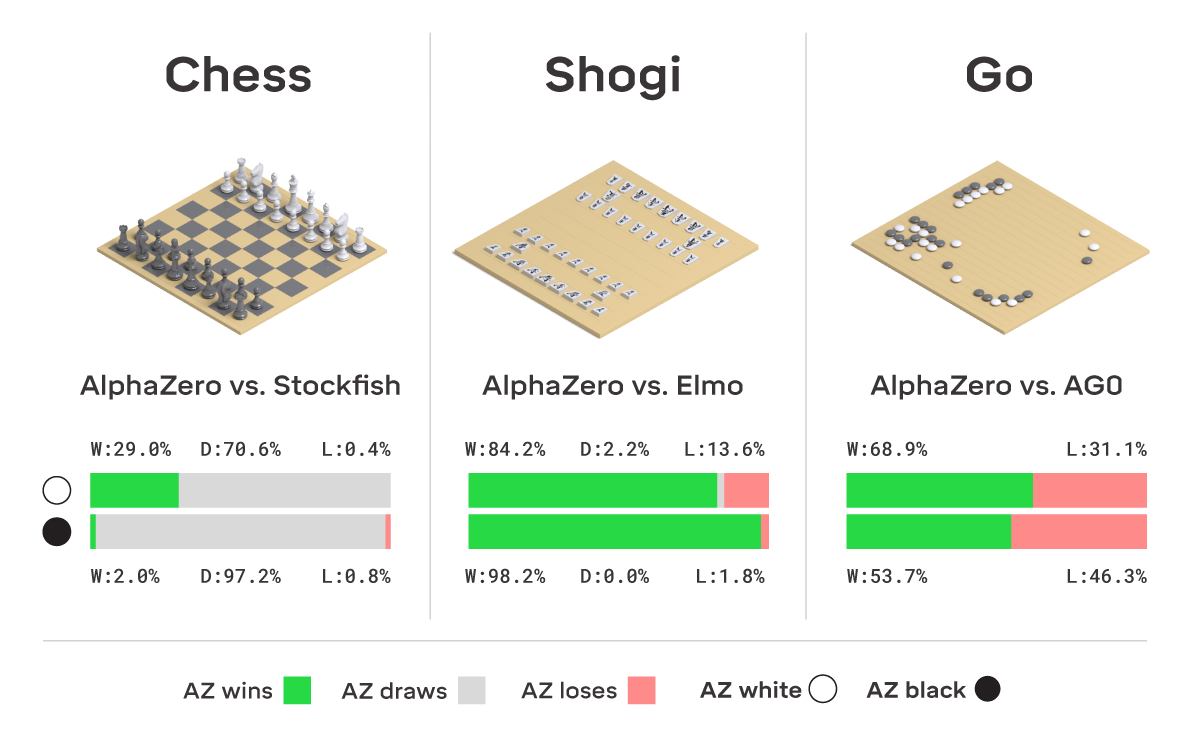 AlphaZero: Shedding new light on chess, shogi, and Go | DeepMind