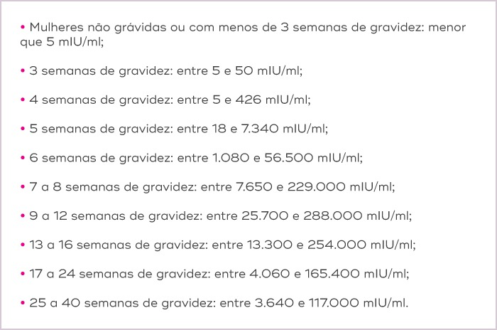 Interpretações exames qualitativos beta-hCG  3 semanas (UPM): 5 – 50 mIU/ml 4 semanas (UPM): 5 – 426 mIU/ml 5 semanas (UPM): 18 – 7,340 mIU/ml 6 semanas (UPM): 1,080 – 56,500 mIU/ml 7-8 semanas (UPM): 7, 650 – 229,000 mIU/ml 9-12 semanas (UPM): 25,700 – 288,000 mIU/ml 13-16 semanas (UPM): 13,300 – 254,000 mIU/ml 17-24 semanas (UPM): 4,060 – 165,400 mIU/ml 25-40 semanas (UPM): 3,640 – 117,000 mIU/ml Mulheres não grávidas: <5.0 mIU/ml Mulheres depois da menopausa: 9.5 mIU/ml