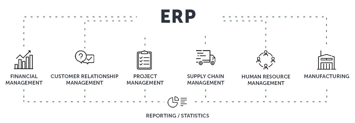 รูปภาพระบบ ERP