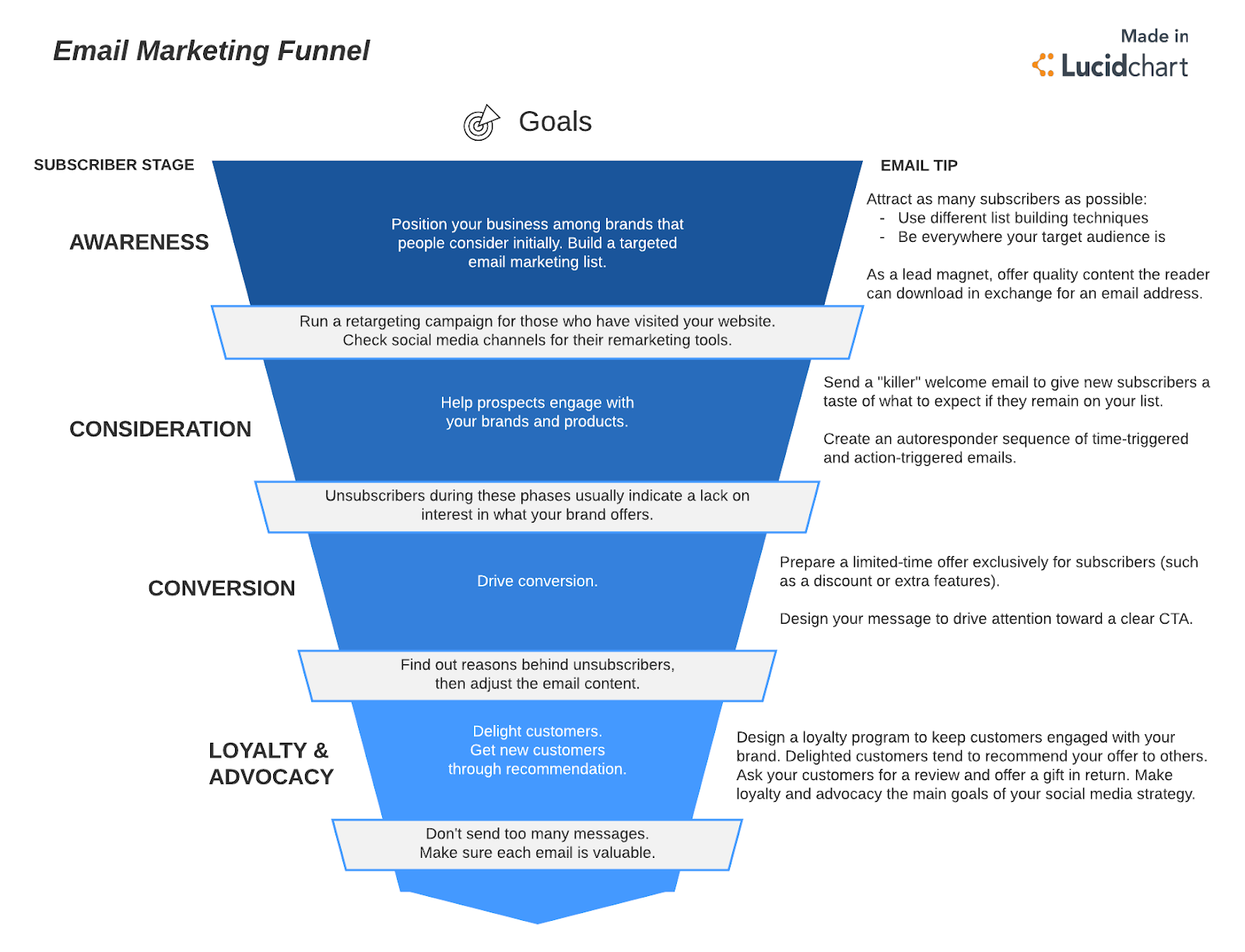 Email marketing funnel by Lucidchart
