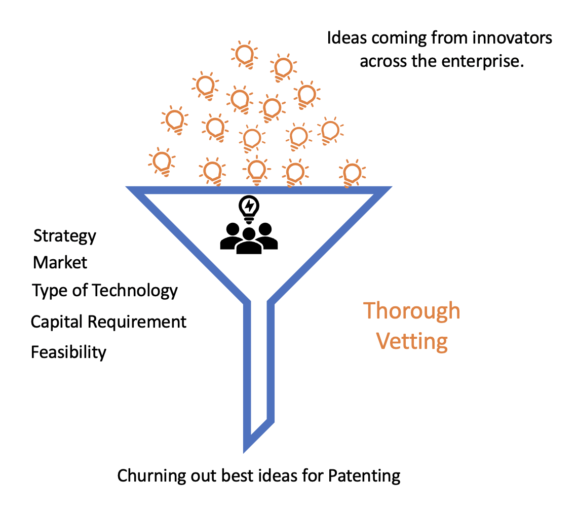 Thorough Internal vetting of Ideas | Strengthen Your Patent Portfolio