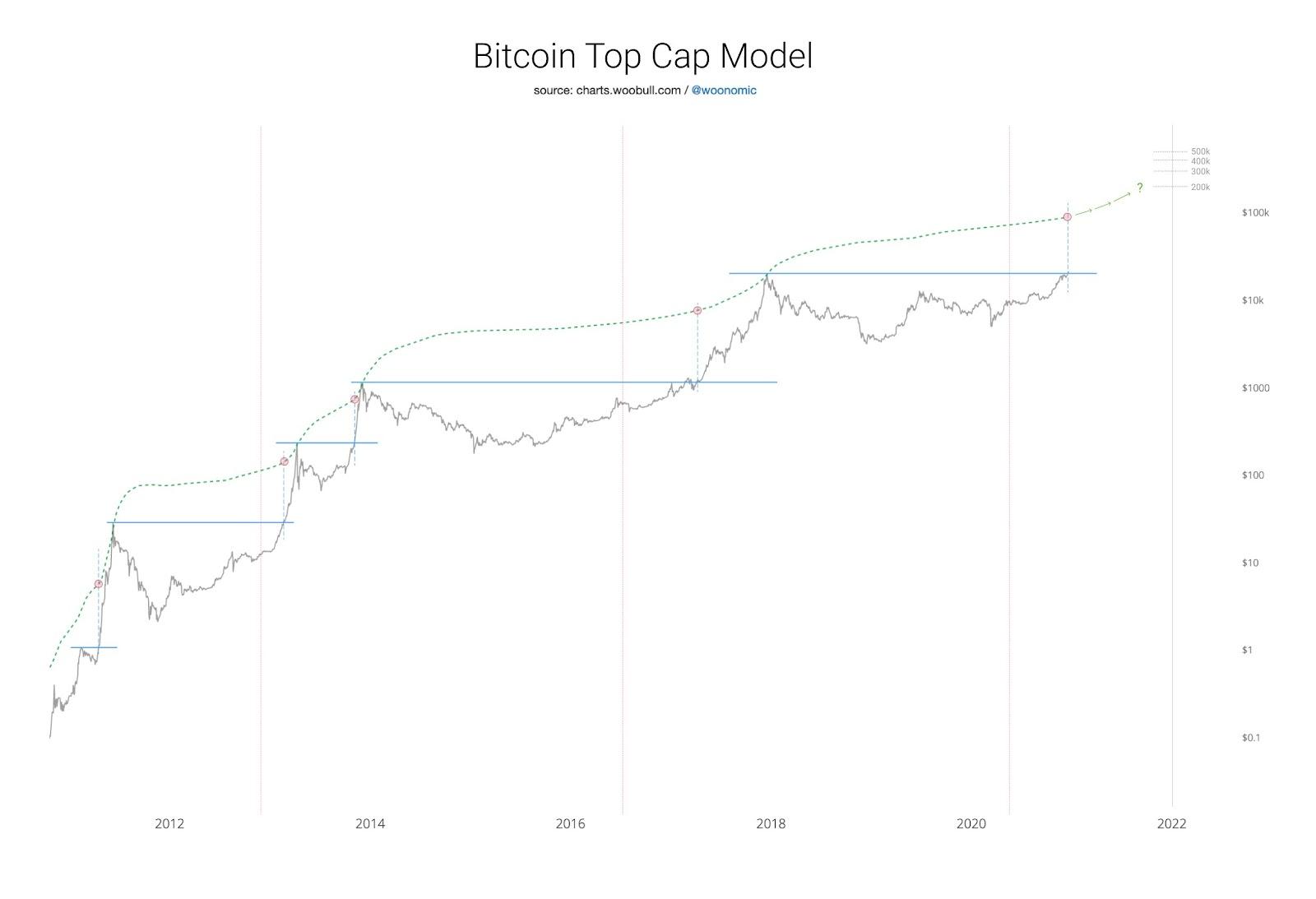 Предсказание цены биткоина до 2022 года по методологии Вилли Ву.