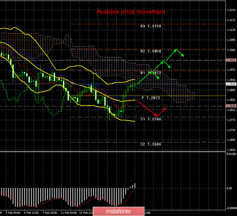 GBP/USD. 18th of February. Results of the day. A correctional…