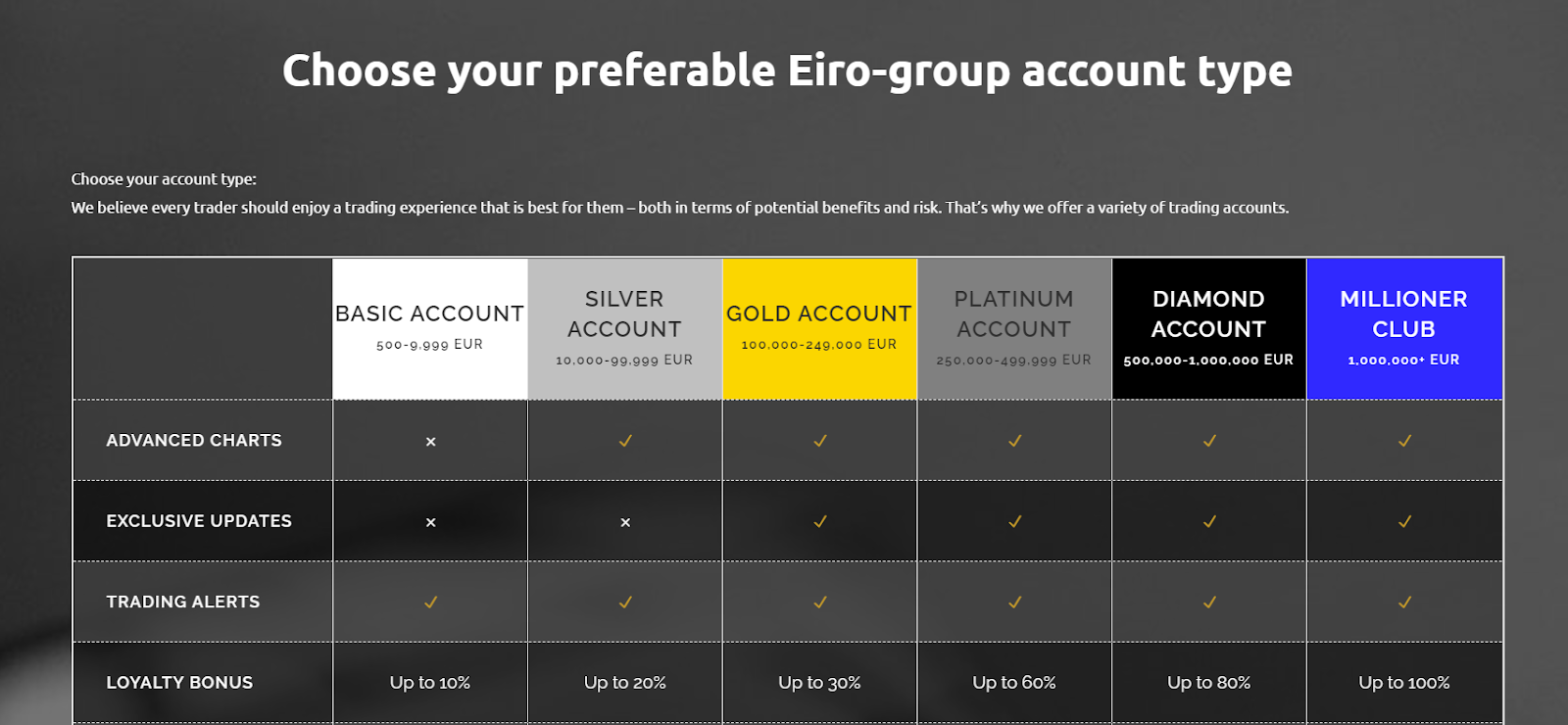 Eiro-group accounts