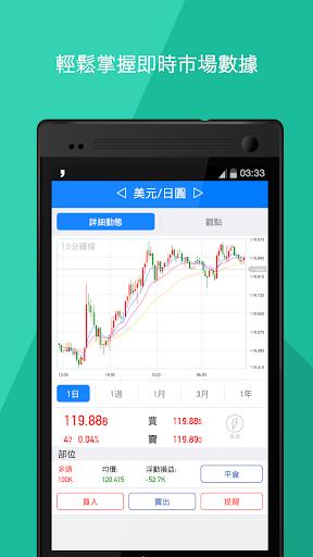 外匯操盤手 - 外匯交易平台