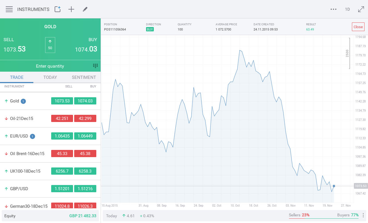 How to use Advanced Forex Brokers Comparison to build your Custom table: Choose as many parameters as you want from the drop-down menus. Your custom-built table will display results with fields you've chosen to search by.