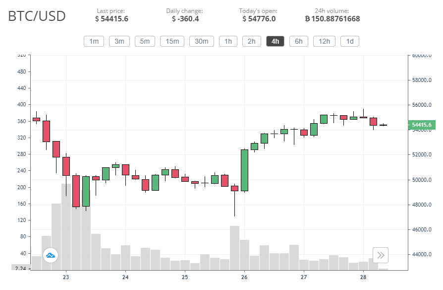 Bitcoin price recovers from last week's drop, but a resistance keeps it from going back up 2021