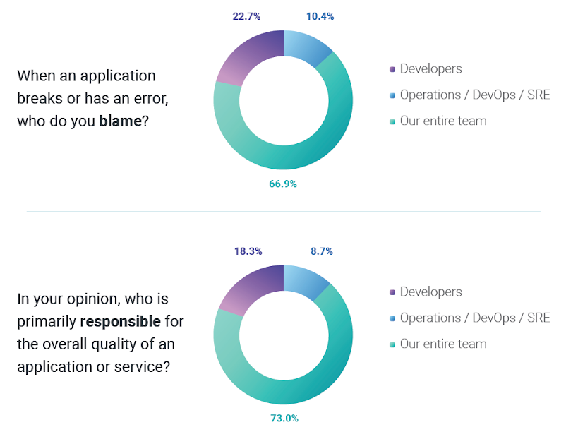 When an application breaks or has an error, who do you blame? In your opinion, who is primarily responsible for the overall quality of an application or service?