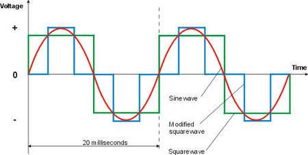 Motorhome Inverter Wiring Diagram from lh3.googleusercontent.com