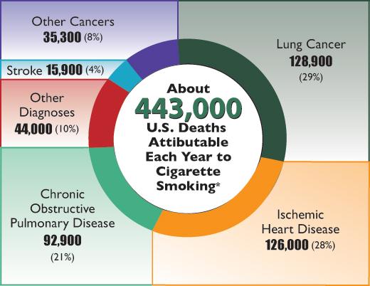 Smoking Statistics | Transcend Recovery Community