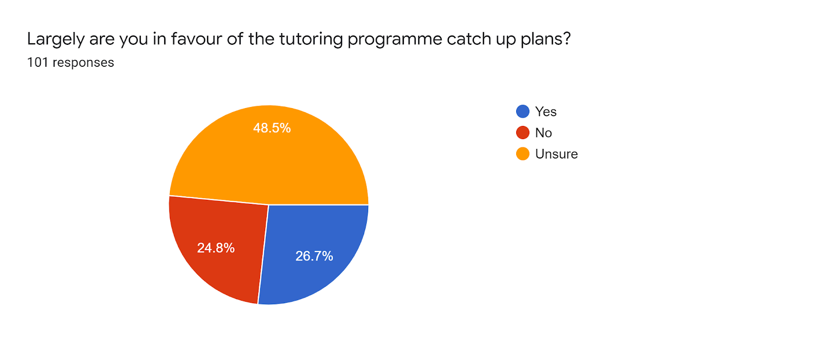 Forms response chart. Question title: Largely are you in favour of the tutoring programme catch up plans?. Number of responses: 101 responses.