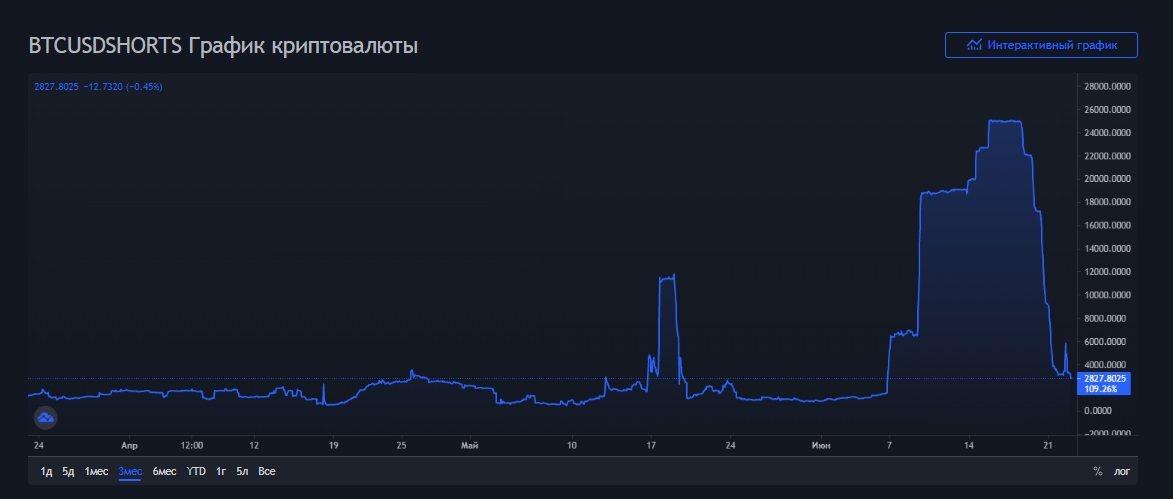 Прогноз Bitcoin на лето-2021: очередной запрет в Китае и взгляды Кийосаки на BTC