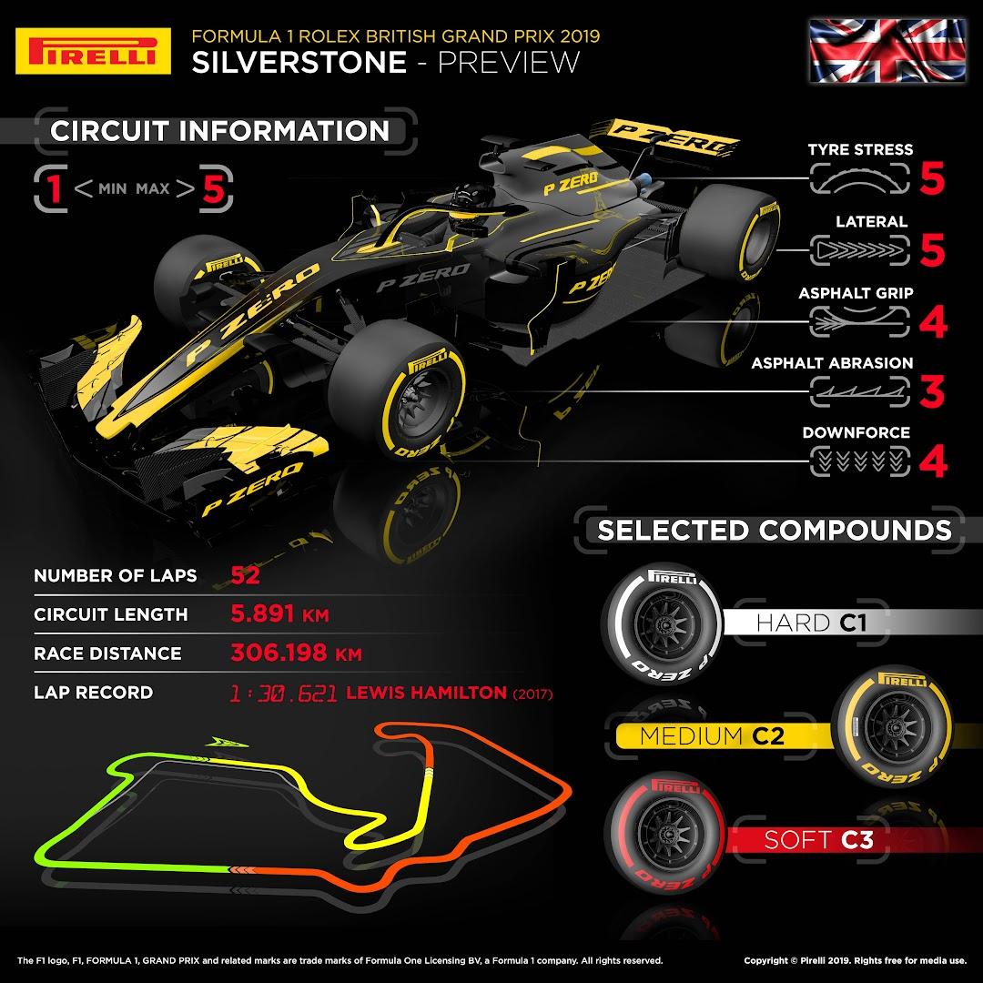 F1第10戦イギリスGPレース後タイヤ戦略