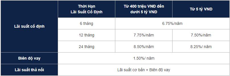 lái suất cho vay Hong Leong Bank