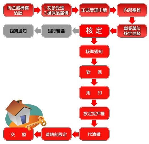 銀行房屋貸款的流程說明 元展二胎貸款公司 許代書0980539411