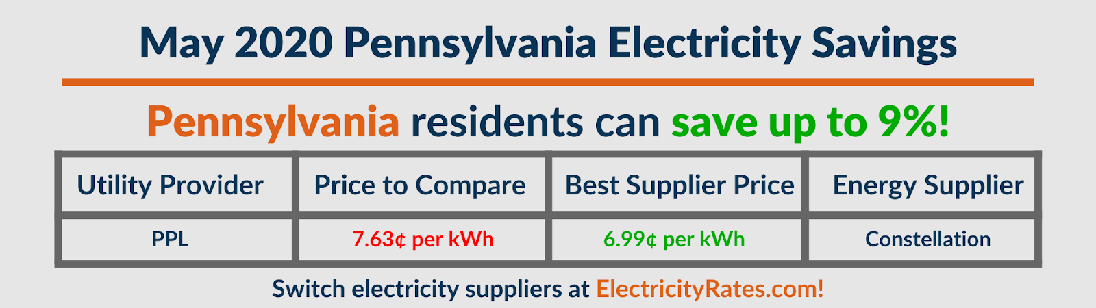 Graphic depicting May 2020 Pennsylvania savings by utility