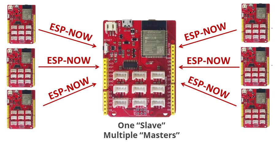 1 esp32 nhận từ nhiều board khác