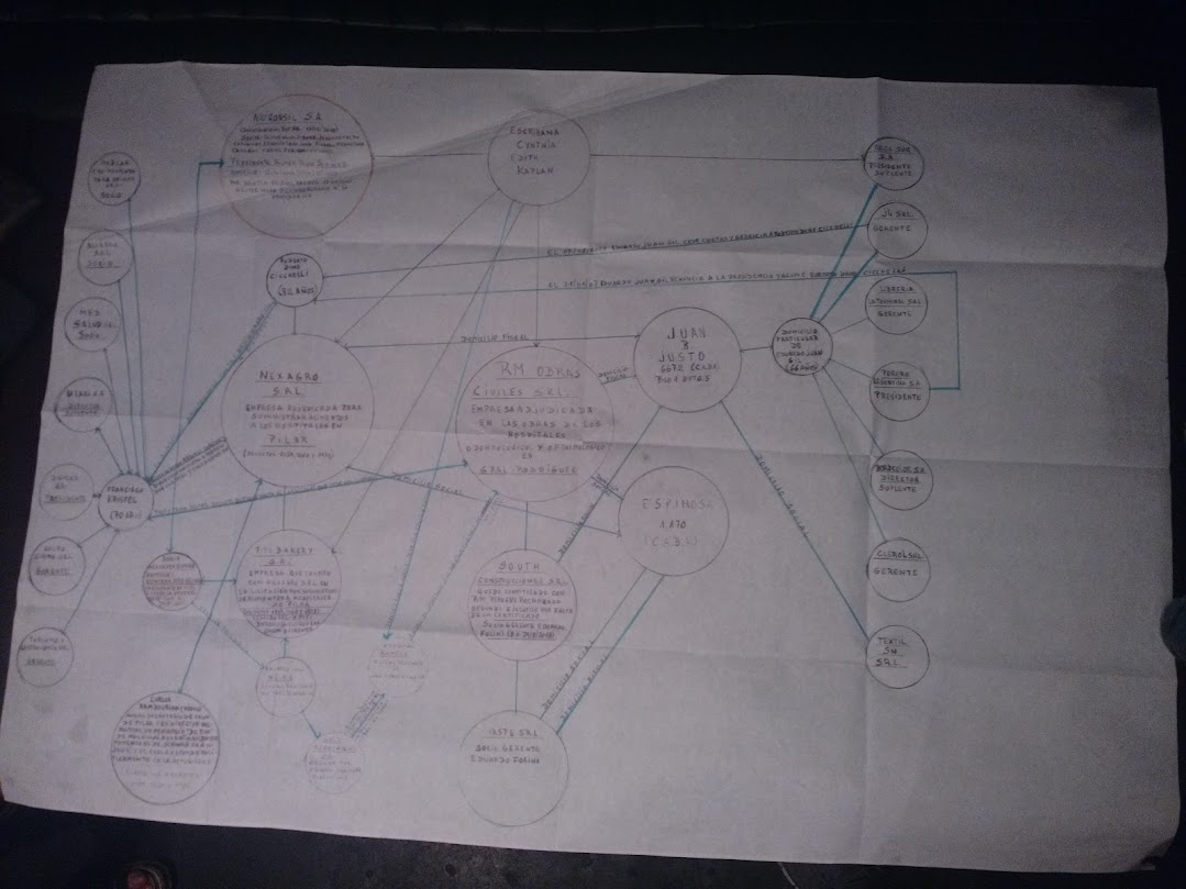 Así es el cuadro sinóptico que armó Rey para explicar las referencias entre los grupos, personajes y empresas. ¿Quién sigue todo esto?