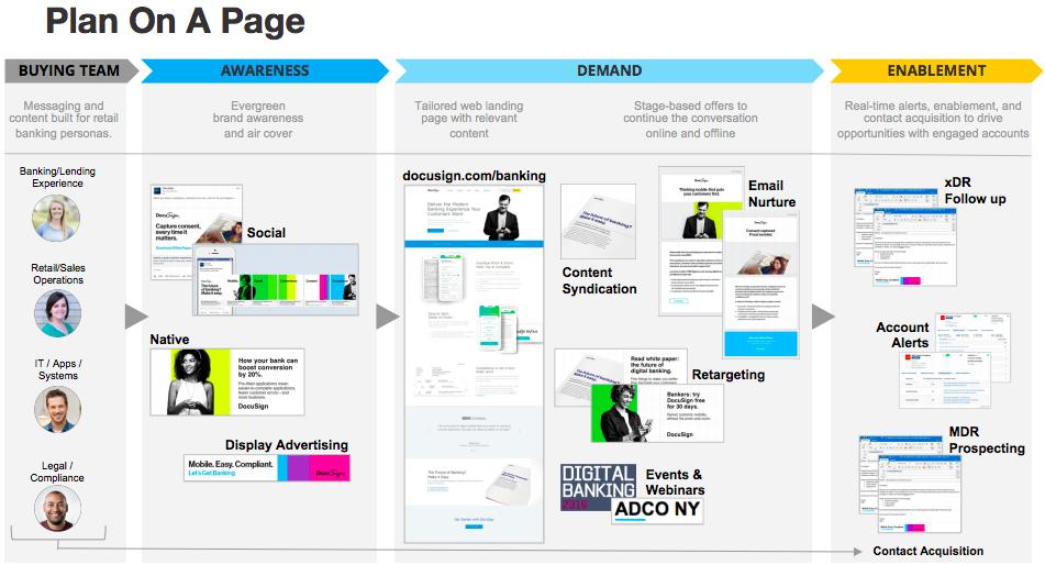 B2B Demand Generation Strategy: Account-Based Marketing - Demandbase Example
