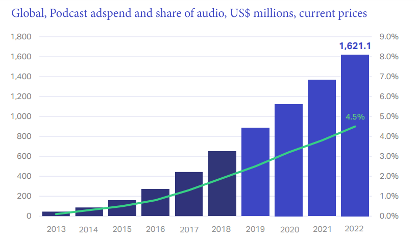 Podcast advertising adspend and share of audio, US millions, current prices