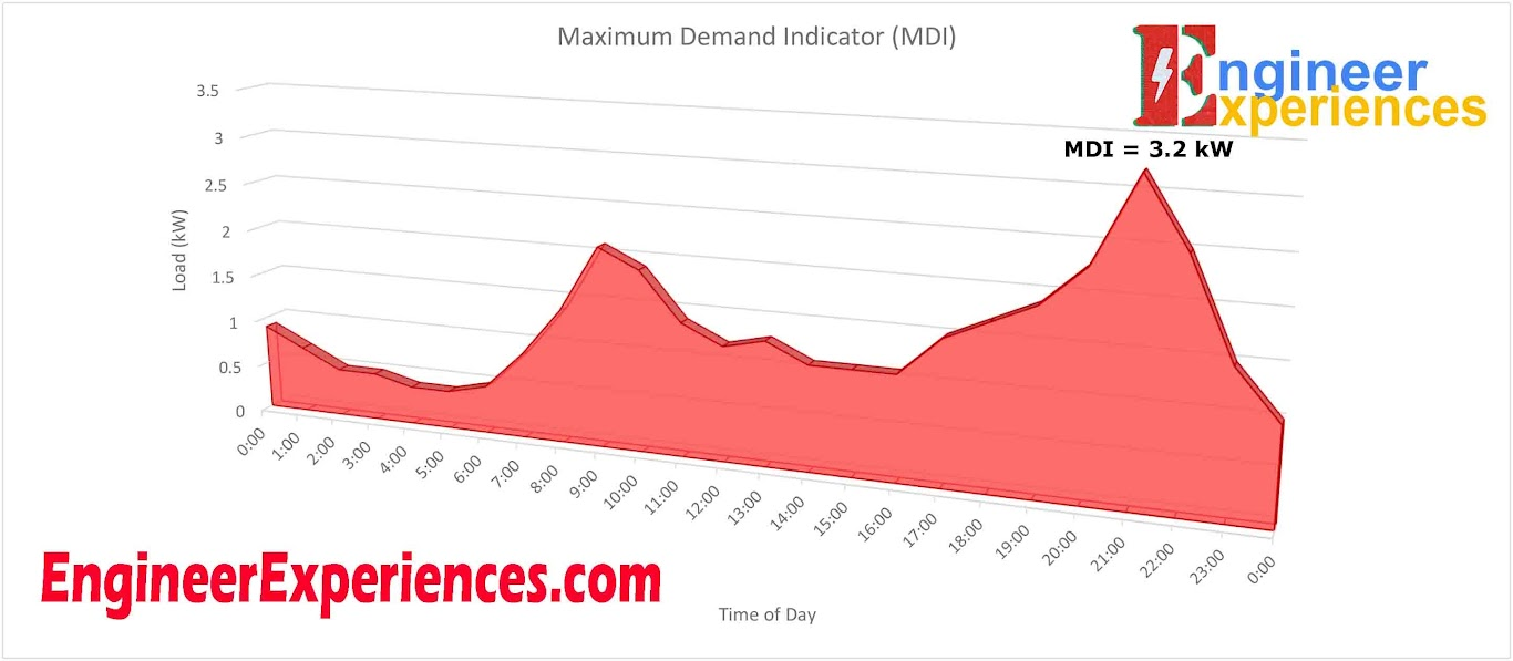 Graph of Maximum Demand Indicator