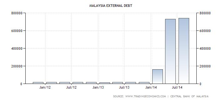 Malaysia External Debt