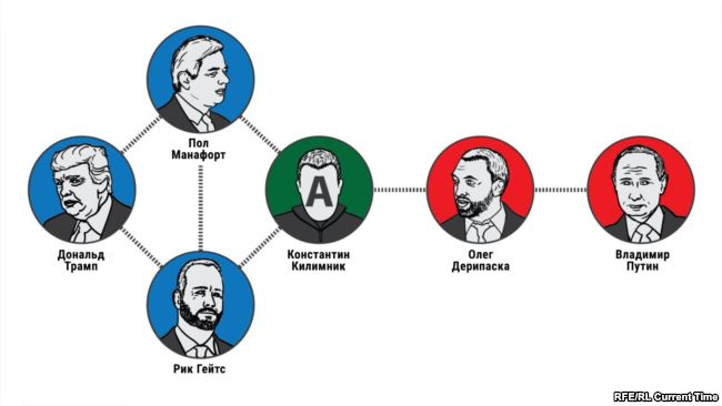Как связаны Манафорт, Килимник, Трамп и российские спецслужбы