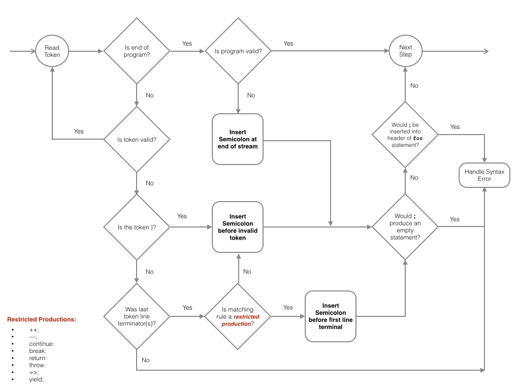 Understanding Automatic Semicolon Insertion in JavaScript