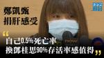 鄭凱甄談捐肝感受:自己0.5%死亡率,換鄧桂思90%存活率感值得