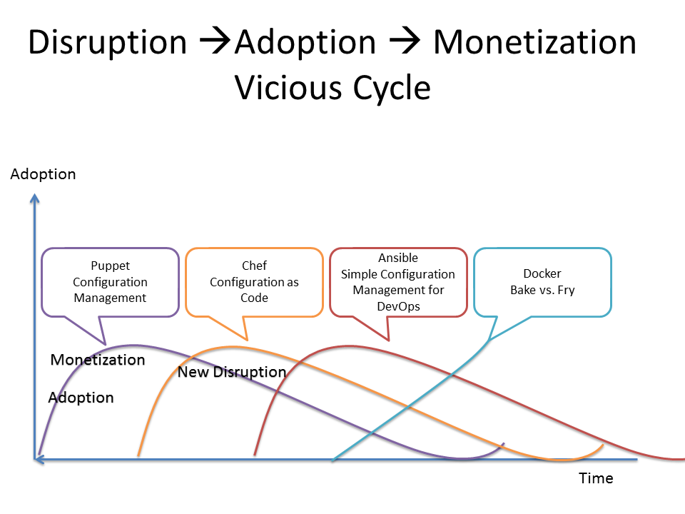 disruption cycle.png