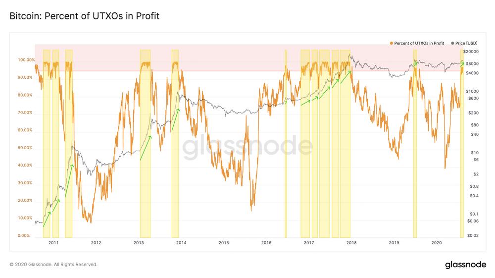 UTXO profit
