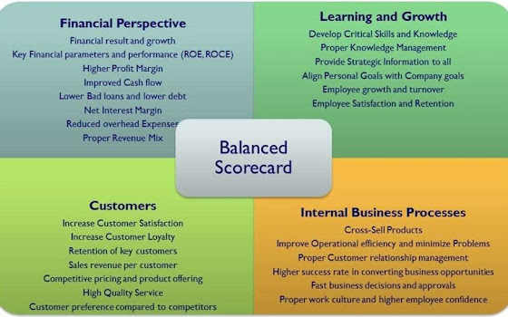 Balanced scorecard image