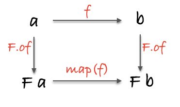 functor image
