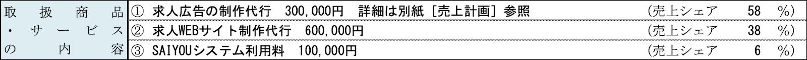 創業計画書・取扱商品サービスサンプル図