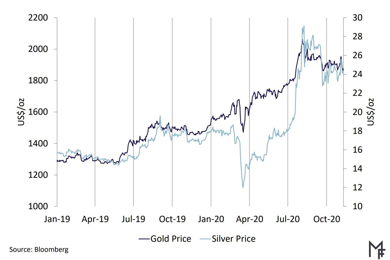 graphique montrant la comparaison des cours de l'or et de l'argent
