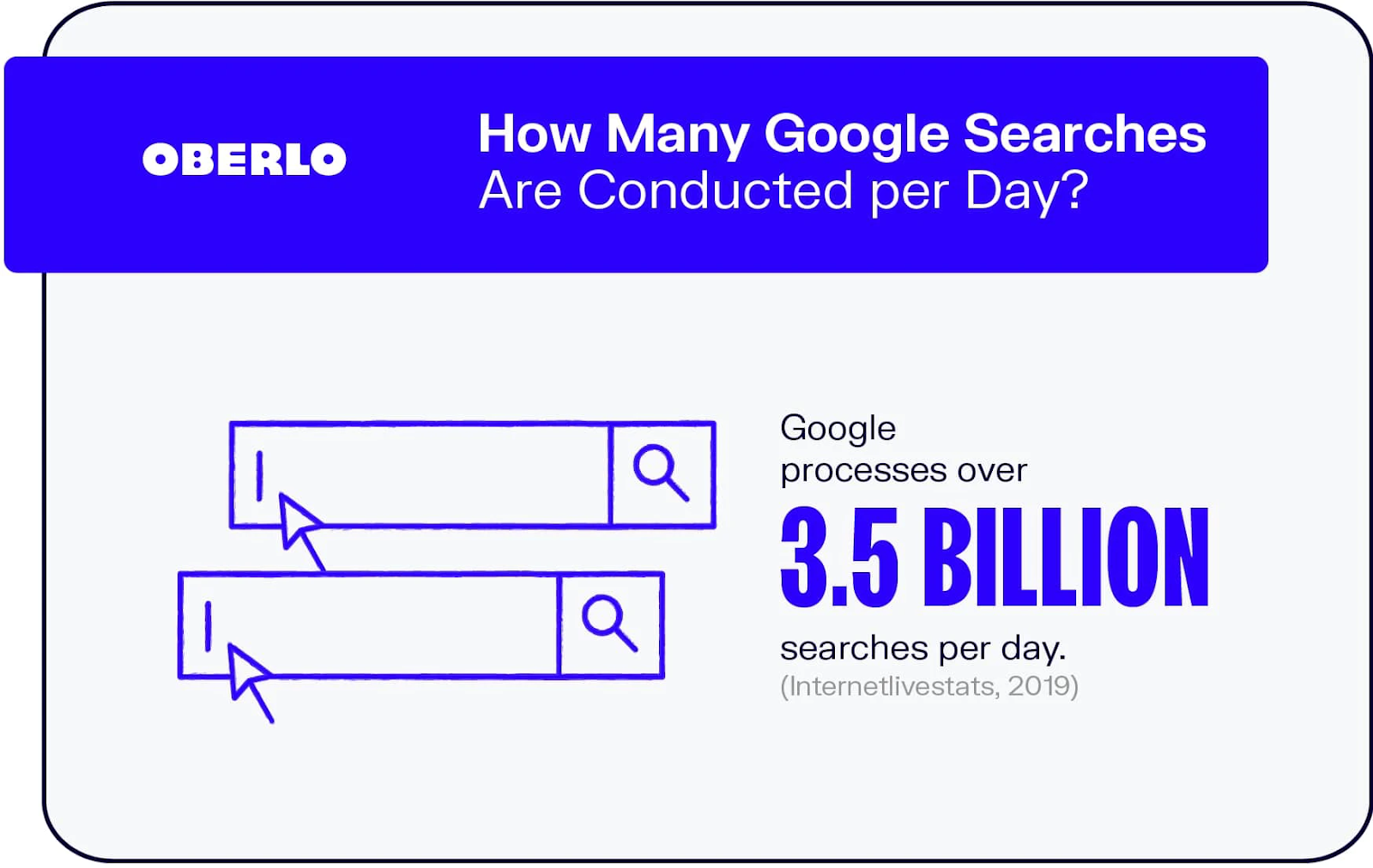 The total users of Google Search Engine per day and it shows how important Search Engine Optimisation or SEO can become for a website