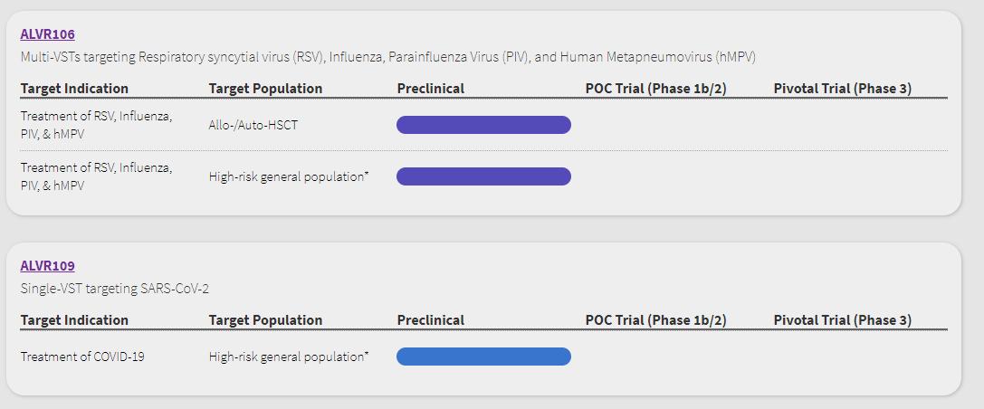 Premium отчет перед IPO AlloVir ( IPO ALVR )