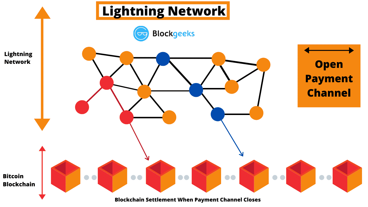 Lightning Network: What is it And Can It Help Bitcoin?