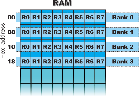Description: R Registers (R0-R7)