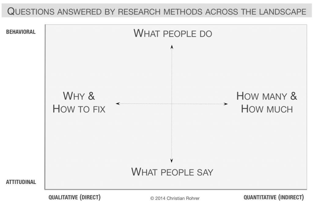 A chart showing two dimensions of questions that can be answered by user research. Behavioral and attitudinal on the y axis and qualitative and and quantitative on the x axis. 'What people do' occupies the upper center quandrant; 'Why and how to fix' occupies the left center; 'What people say' occupies the bottom center; 'How many and how much' occupies the right center.