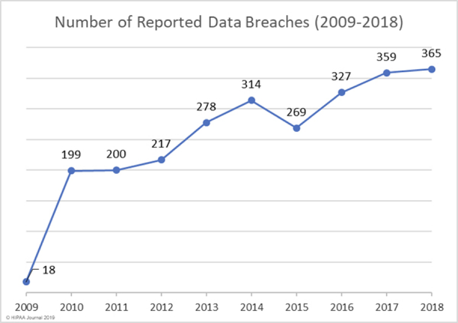 Number of Reported Data Breaches