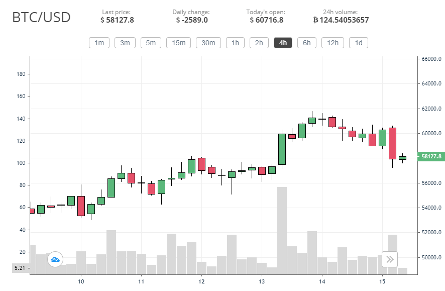 Bitcoin corrects after hitting another new ATH, this time above .8k