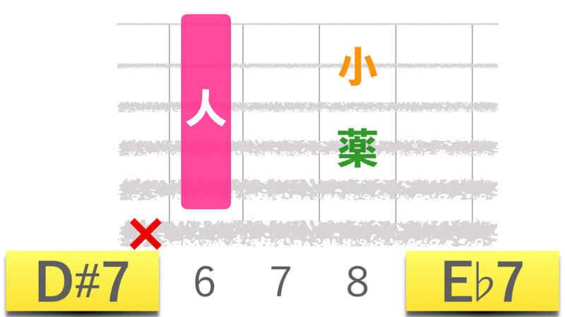ギターコードD#7ディーシャープセブン|E♭7イーフラットセブンの押さえかたダイアグラム表