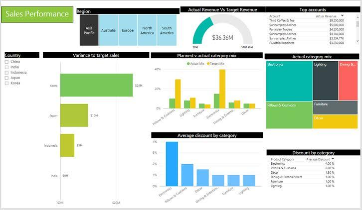 Image result for power bi revenue dashboard""