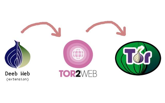 Deep Web chrome extension